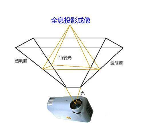 3D全息投影技術